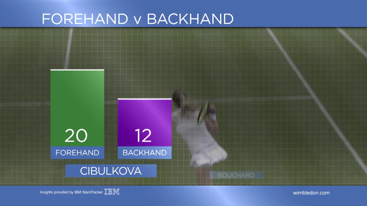 Tennis Insights Day 5, Cibulkova vs Bouchard