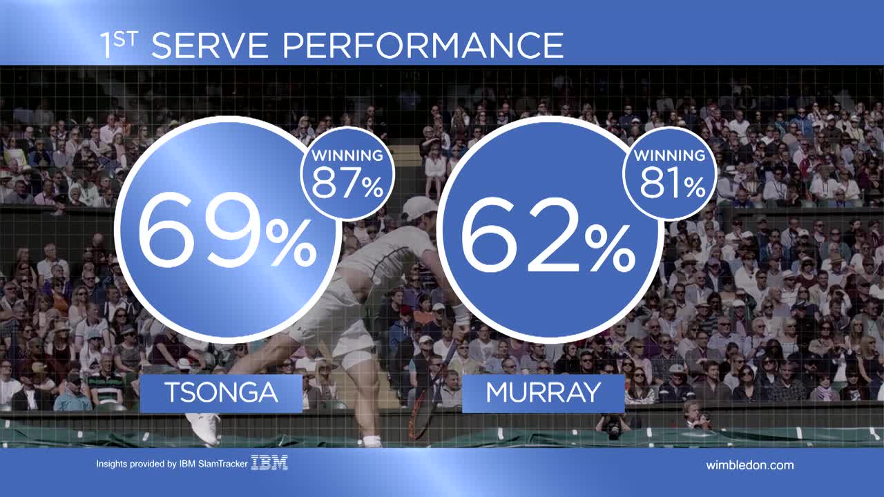 Tennis Insights Day 8, Murray vs Tsonga