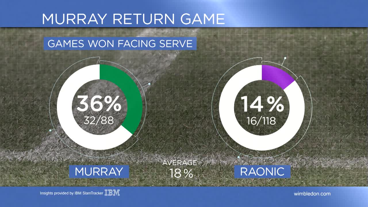 Tennis Insights Day 12, Murray vs Raonic